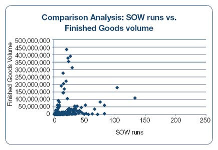 SOW runs vs. finished goods volume