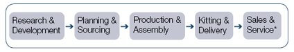 Medical device company value chain