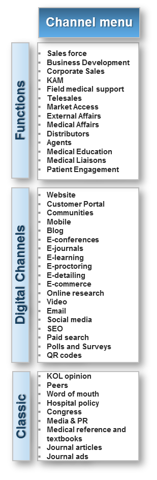 Available channels for Life Science companies