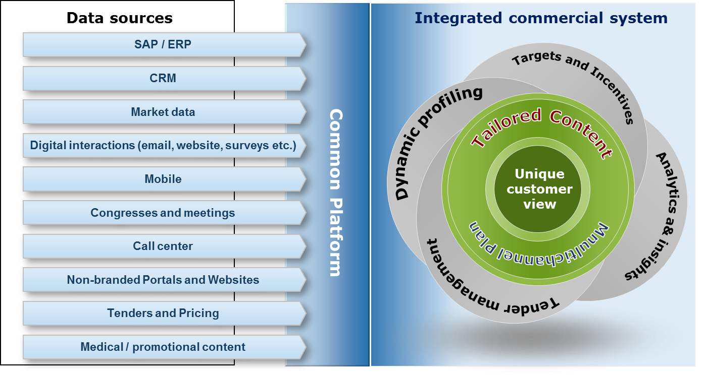 Integrated Commercial System